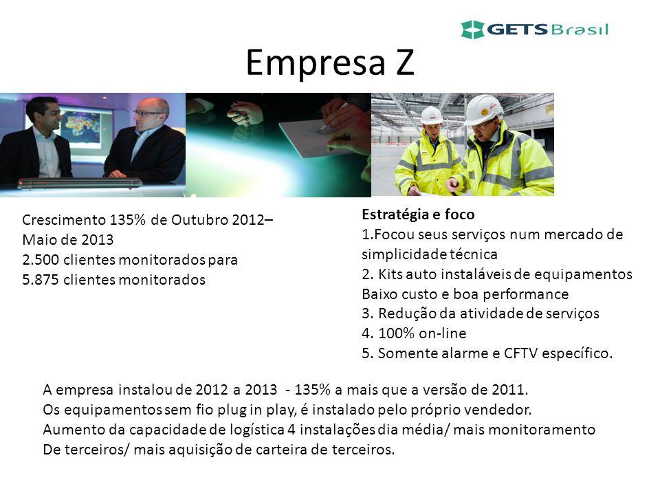 Empresa Z Crescimento 135% de Outubro 2012– Maio de 2013 2.500 clientes monitorados para 5.875 clientes monitorados Estratégia e foco 1.Focou seus ser