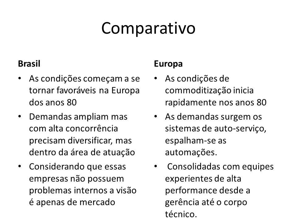 Comparativo Brasil As condições começam a se tornar favoráveis na Europa dos anos 80 Demandas ampliam mas com alta concorrência precisam diversificar,