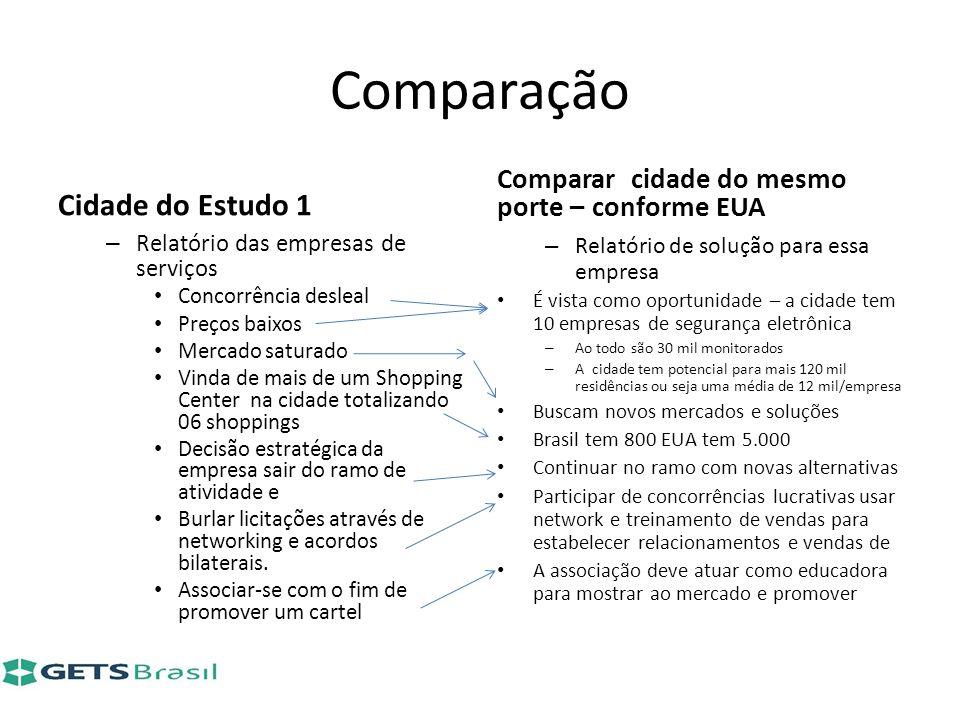 Comparação Cidade do Estudo 1 – Relatório das empresas de serviços Concorrência desleal Preços baixos Mercado saturado Vinda de mais de um Shopping Ce