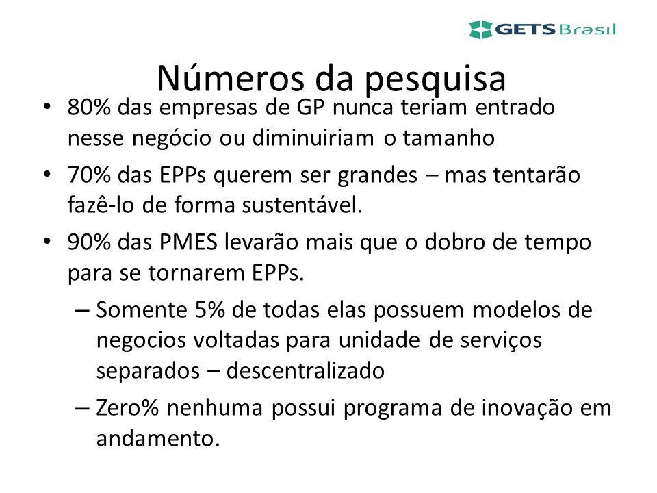Números da pesquisa 80% das empresas de GP nunca teriam entrado nesse negócio ou diminuiriam o tamanho 70% das EPPs querem ser grandes – mas tentarão