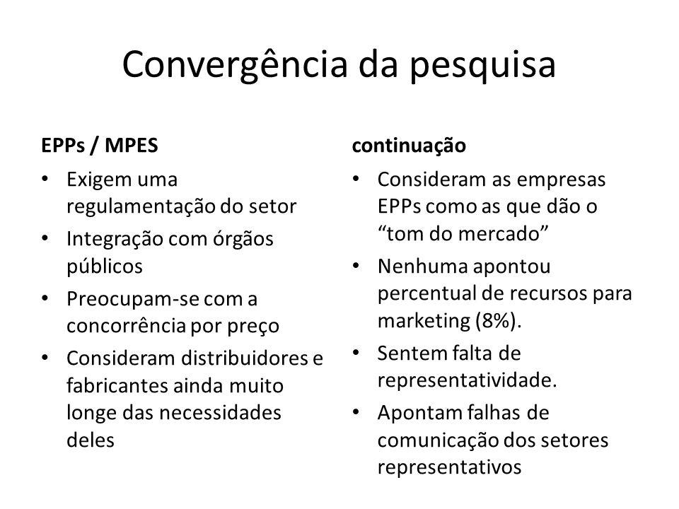 Convergência da pesquisa EPPs / MPES Exigem uma regulamentação do setor Integração com órgãos públicos Preocupam-se com a concorrência por preço Consi