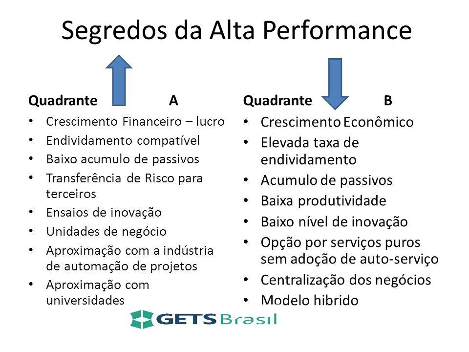 Segredos da Alta Performance Quadrante A Crescimento Financeiro – lucro Endividamento compatível Baixo acumulo de passivos Transferência de Risco para
