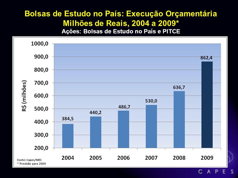 Bolsas de Estudo no País: Execução Orçamentária Milhões de Reais, 2004 a 2009* Ações: Bolsas de Estudo no País e PITCE Fonte: Capes/MEC * Previsão par