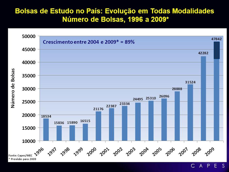 Bolsas de Estudo no País: Evolução em Todas Modalidades Número de Bolsas, 1996 a 2009* Crescimento entre 2004 e 2009* = 89% Fonte: Capes/MEC * Previsã