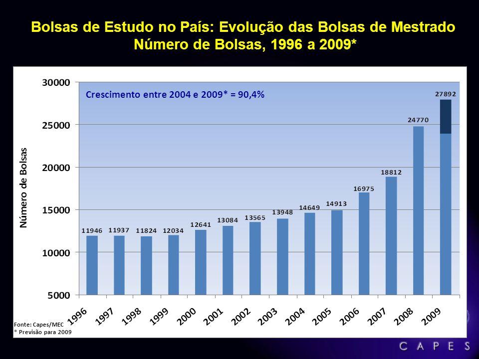 Bolsas de Estudo no País: Evolução das Bolsas de Mestrado Número de Bolsas, 1996 a 2009* Fonte: Capes/MEC * Previsão para 2009 Crescimento entre 2004
