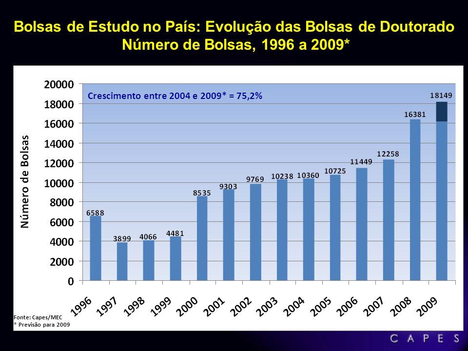 Bolsas de Estudo no País: Evolução das Bolsas de Doutorado Número de Bolsas, 1996 a 2009* Fonte: Capes/MEC * Previsão para 2009 Crescimento entre 2004