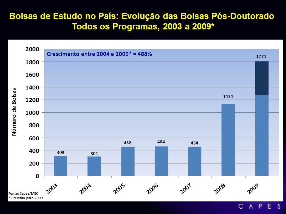 Bolsas de Estudo no País: Evolução das Bolsas Pós-Doutorado Todos os Programas, 2003 a 2009* Fonte: Capes/MEC * Previsão para 2009 Crescimento entre 2