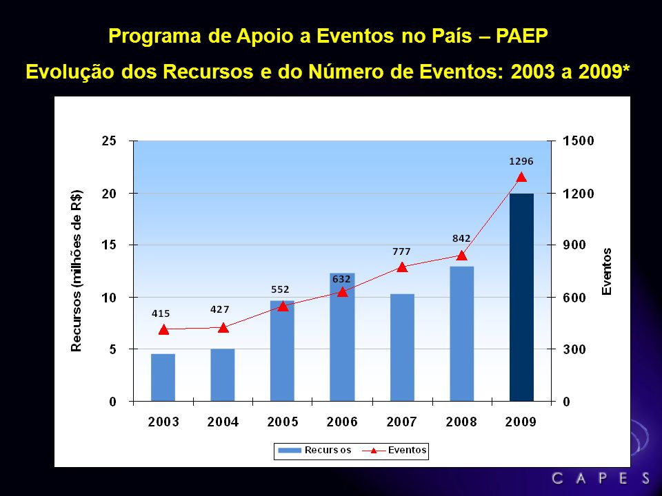 Programa de Apoio a Eventos no País – PAEP Evolução dos Recursos e do Número de Eventos: 2003 a 2009* Fonte: Capes/MEC * Previsão para 2009