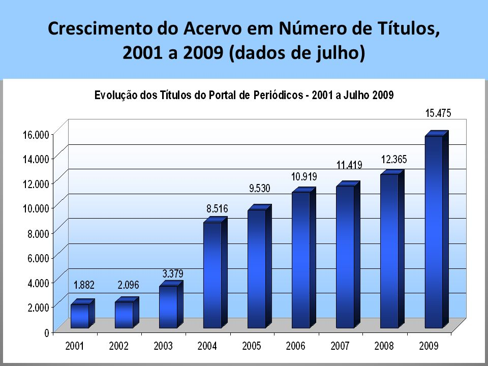 Crescimento do Acervo em Número de Títulos, 2001 a 2009 (dados de julho)