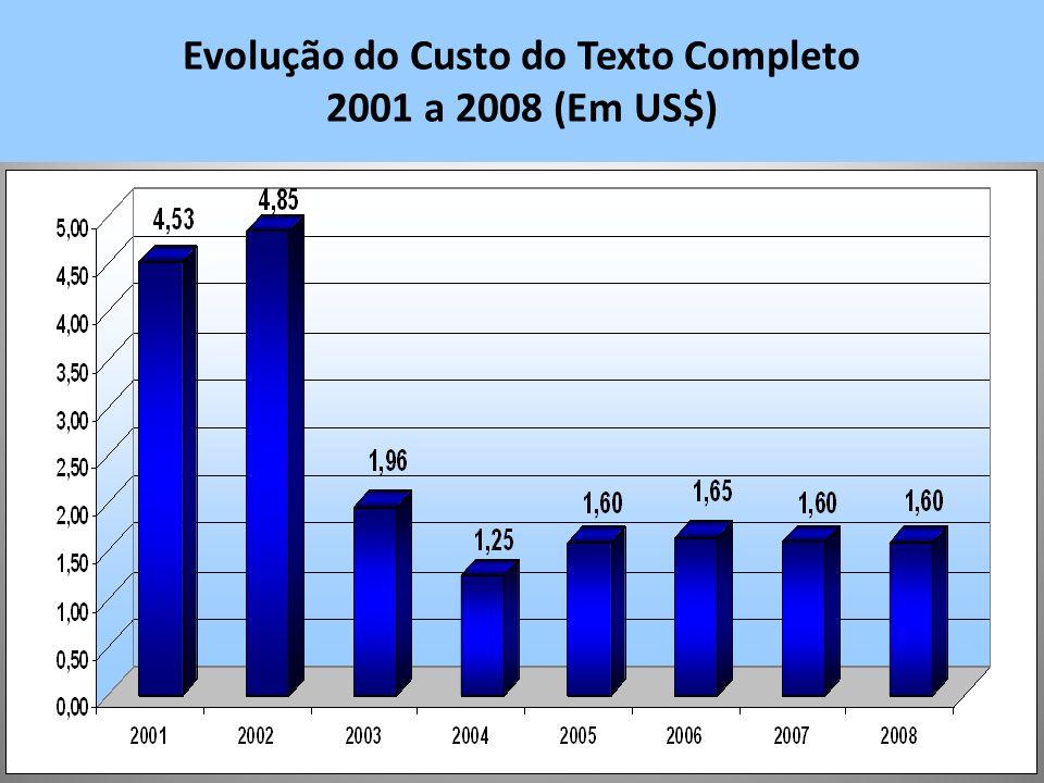 Evolução do Custo do Texto Completo 2001 a 2008 (Em US$)