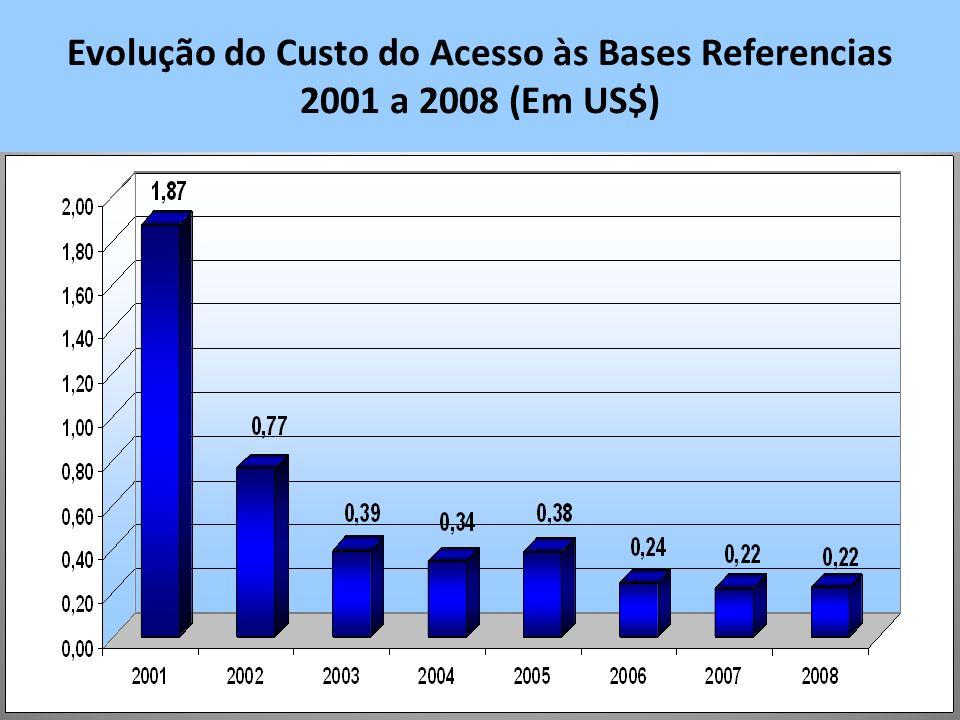 Evolução do Custo do Acesso às Bases Referencias 2001 a 2008 (Em US$)