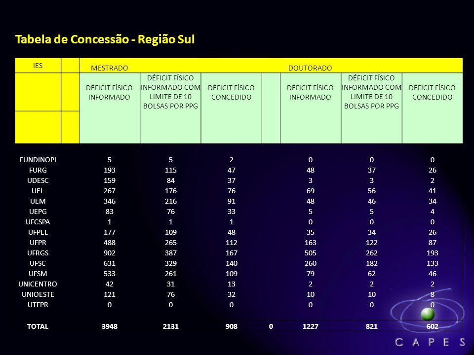 Tabela de Concessão - Região Sul IES MESTRADO DOUTORADO DÉFICIT FÍSICO INFORMADO DÉFICIT FÍSICO INFORMADO COM LIMITE DE 10 BOLSAS POR PPG DÉFICIT FÍSI