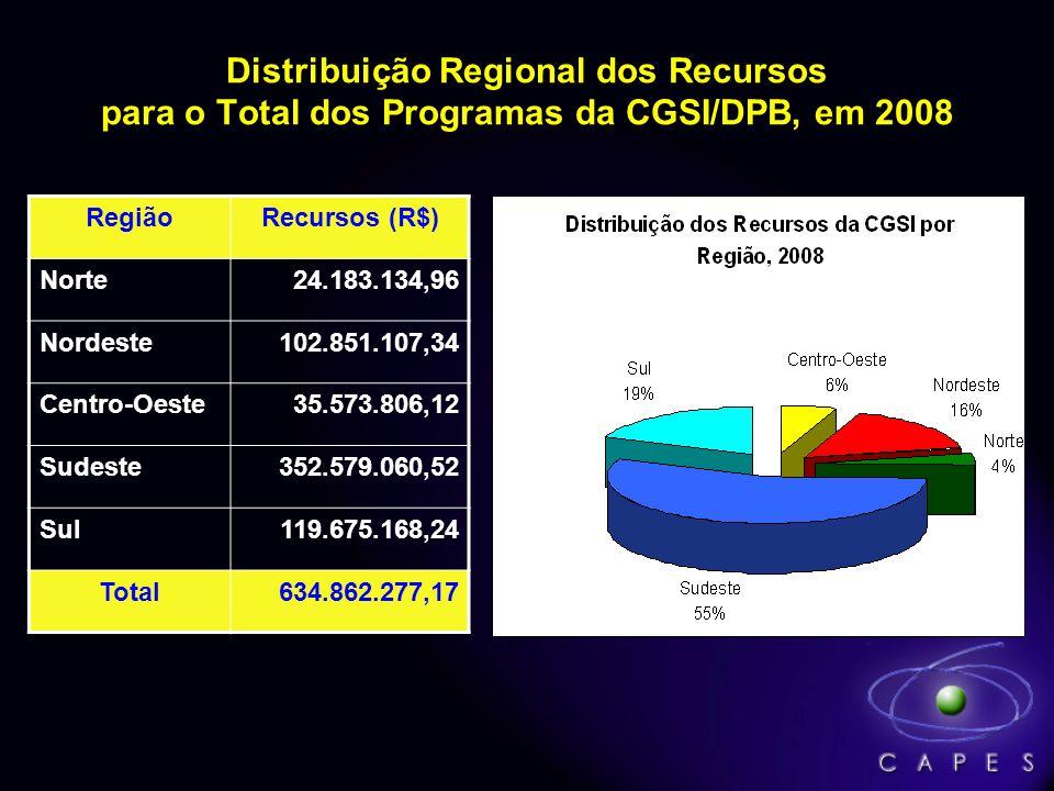 Distribuição Regional dos Recursos para o Total dos Programas da CGSI/DPB, em 2008 RegiãoRecursos (R$) Norte24.183.134,96 Nordeste102.851.107,34 Centr
