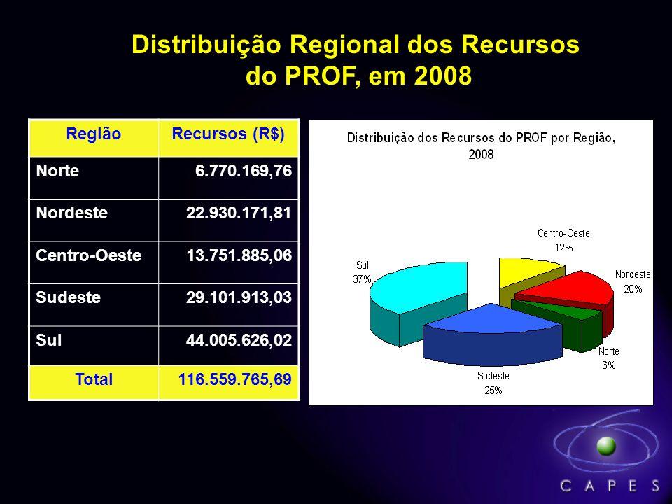 Distribuição Regional dos Recursos do PROF, em 2008 RegiãoRecursos (R$) Norte6.770.169,76 Nordeste22.930.171,81 Centro-Oeste13.751.885,06 Sudeste29.10
