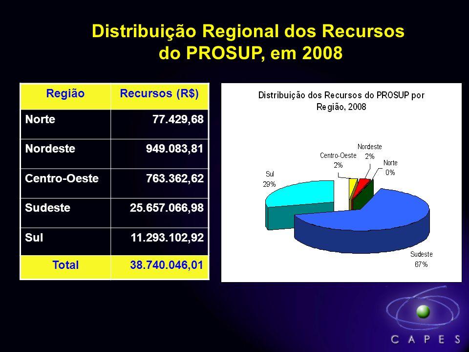Distribuição Regional dos Recursos do PROSUP, em 2008 RegiãoRecursos (R$) Norte77.429,68 Nordeste949.083,81 Centro-Oeste763.362,62 Sudeste25.657.066,9