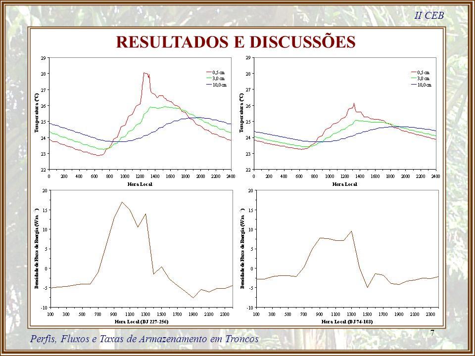 7 RESULTADOS E DISCUSSÕES II CEB Perfis, Fluxos e Taxas de Armazenamento em Troncos