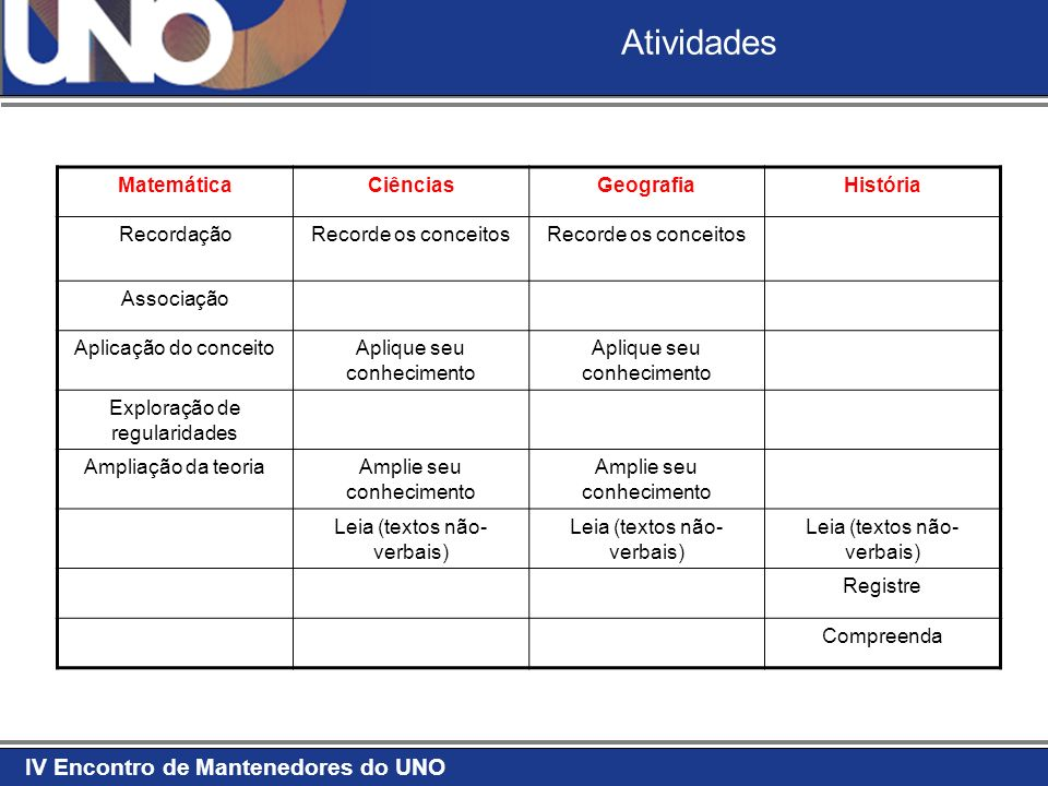IV Encontro de Mantenedores do UNO Atividades MatemáticaCiênciasGeografiaHistória RecordaçãoRecorde os conceitos Associação Aplicação do conceitoApliq