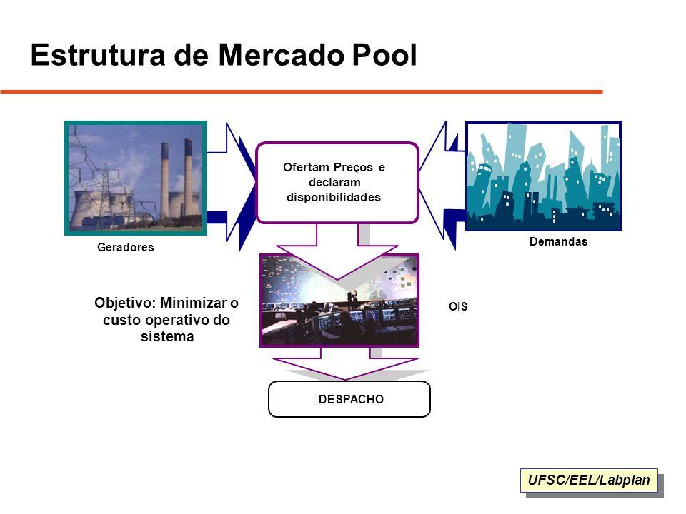 UFSC/EEL/Labplan Estrutura de Mercado Pool Geradores Demandas DESPACHO OIS Ofertam Preços e declaram disponibilidades Objetivo: Minimizar o custo oper