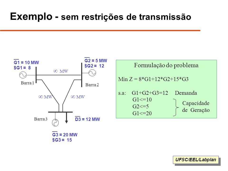 UFSC/EEL/Labplan Formulação do problema Min Z = 8*G1+12*G2+15*G3 s.a: G1+G2+G3=12 Demanda G1<=10 G2<=5 G1<=20 Exemplo - sem restrições de transmissão