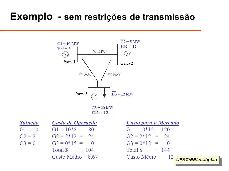 UFSC/EEL/Labplan Exemplo - sem restrições de transmissão Solução G1 = 10 G2 = 2 G3 = 0 Custo de Operação G1 = 10*8 = 80 G2 = 2*12 = 24 G3 = 0*15 = 0 T