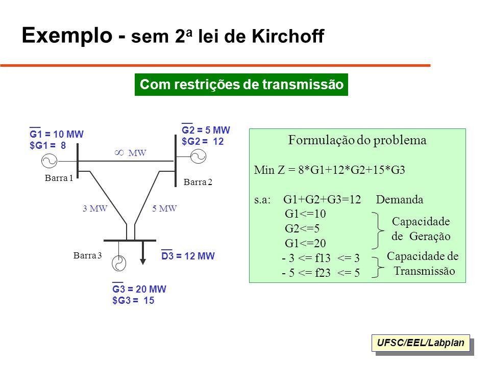 UFSC/EEL/Labplan Formulação do problema Min Z = 8*G1+12*G2+15*G3 s.a: G1+G2+G3=12 Demanda G1<=10 G2<=5 G1<=20 - 3 <= f13 <= 3 - 5 <= f23 <= 5 Exemplo