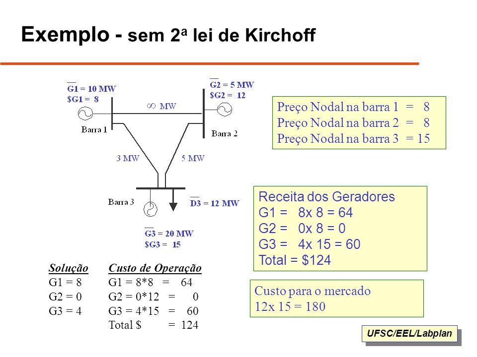 UFSC/EEL/Labplan Exemplo - sem 2 a lei de Kirchoff Solução G1 = 8 G2 = 0 G3 = 4 Preço Nodal na barra 1 = 8 Preço Nodal na barra 2 = 8 Preço Nodal na b