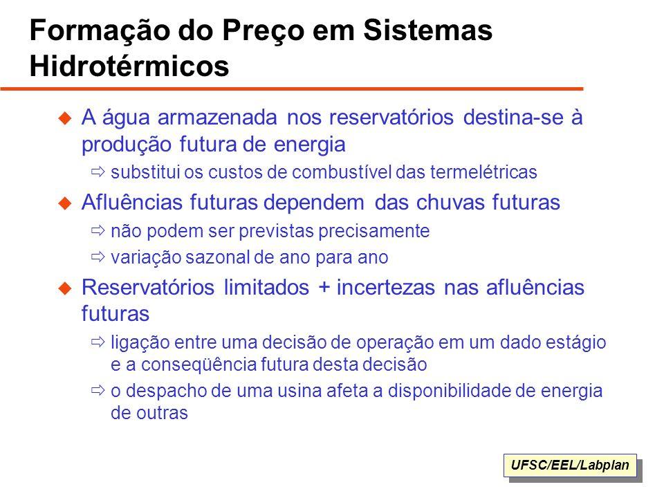 UFSC/EEL/Labplan Formação do Preço em Sistemas Hidrotérmicos A água armazenada nos reservatórios destina-se à produção futura de energia substitui os