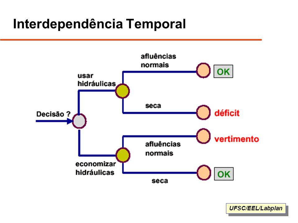 UFSC/EEL/Labplan Interdependência Temporal
