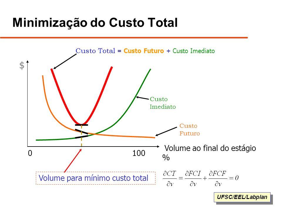 UFSC/EEL/Labplan Minimização do Custo Total Custo Total = Custo Futuro + Custo Imediato Custo Imediato Custo Futuro Volume para mínimo custo total $ 1