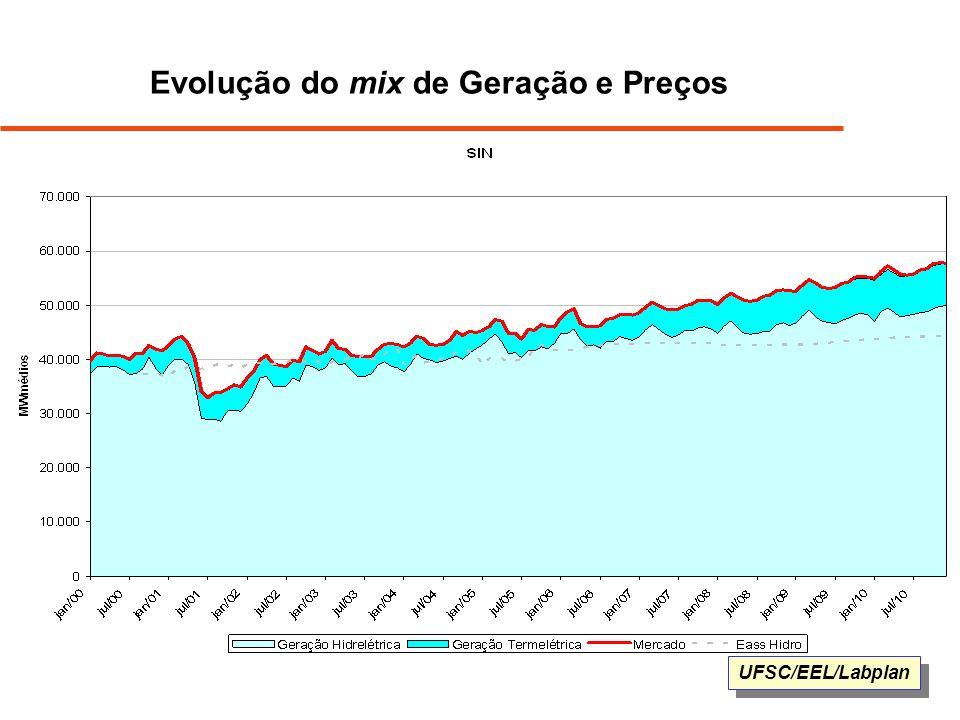 UFSC/EEL/Labplan Evolução do mix de Geração e Preços