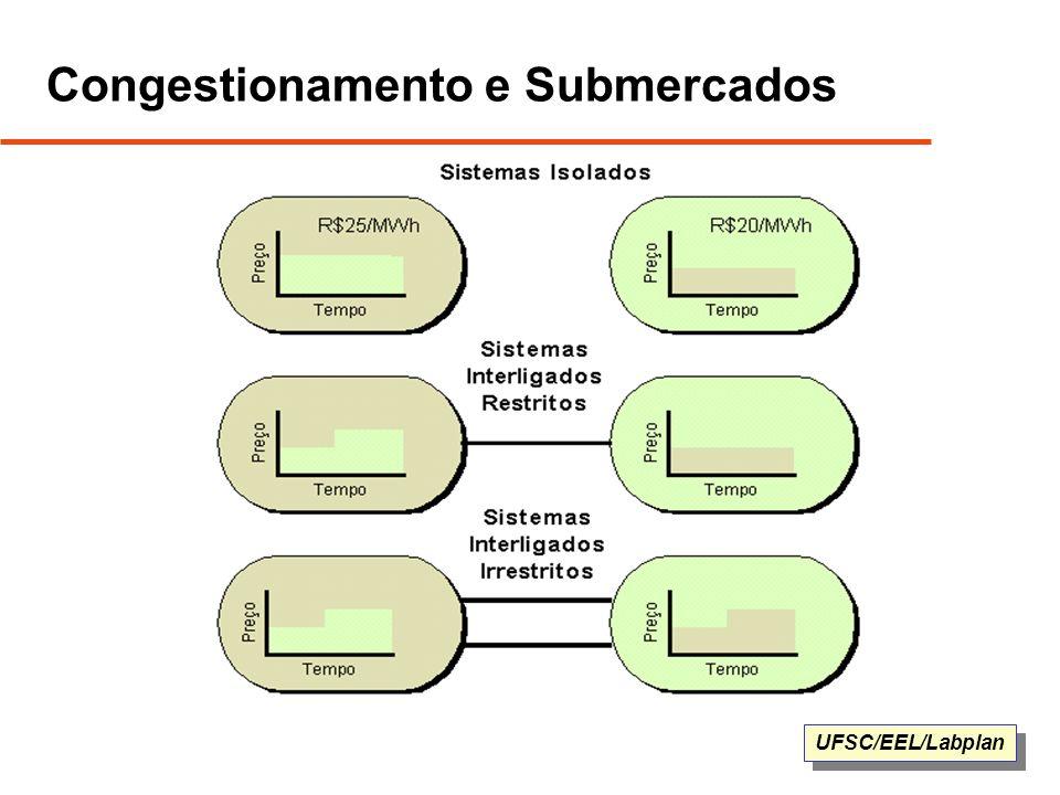 UFSC/EEL/Labplan Congestionamento e Submercados