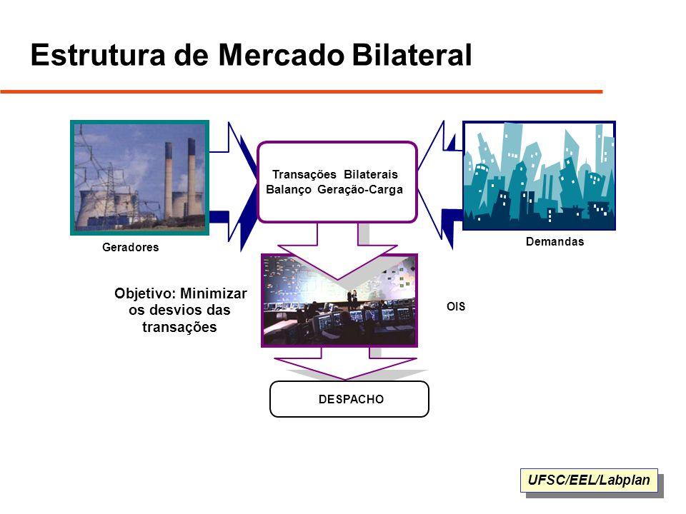 UFSC/EEL/Labplan Estrutura de Mercado Bilateral Geradores Demandas DESPACHO OIS Transações Bilaterais Balanço Geração-Carga Objetivo: Minimizar os des