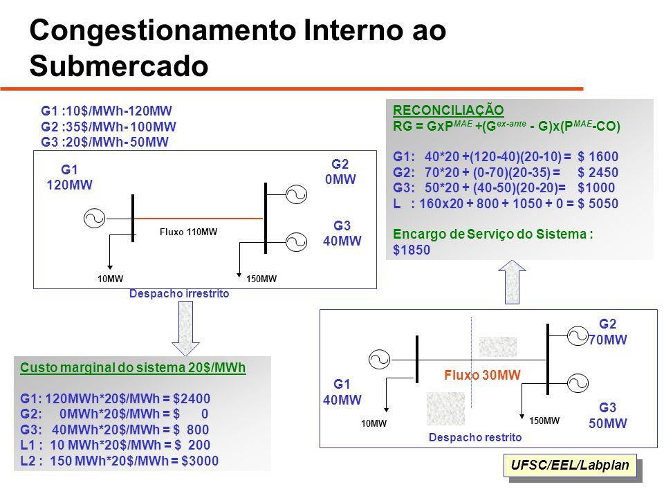 UFSC/EEL/Labplan Congestionamento Interno ao Submercado 150MW Fluxo 110MW G3 40MW G2 0MW G1 120MW Despacho irrestrito 150MW Fluxo 30MW Despacho restri
