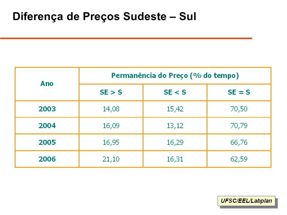 UFSC/EEL/Labplan Diferença de Preços Sudeste – Sul
