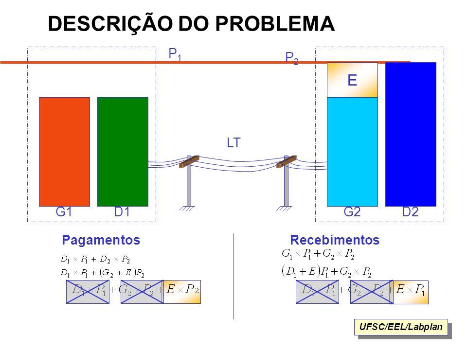UFSC/EEL/Labplan G1D1G2D2 LT E P1P1 PagamentosRecebimentos P2P2 DESCRIÇÃO DO PROBLEMA