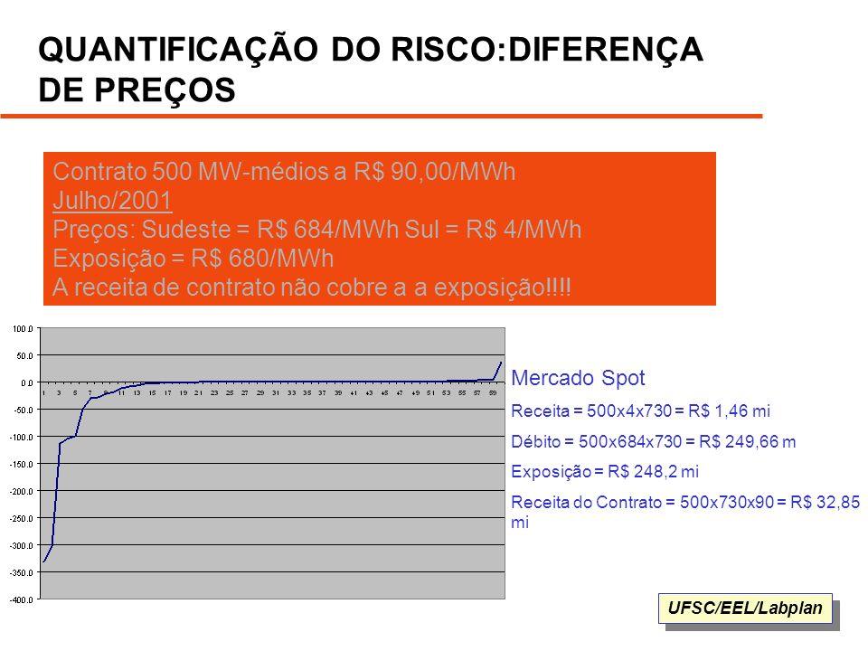 UFSC/EEL/Labplan QUANTIFICAÇÃO DO RISCO:DIFERENÇA DE PREÇOS Contrato 500 MW-médios a R$ 90,00/MWh Julho/2001 Preços: Sudeste = R$ 684/MWh Sul = R$ 4/M