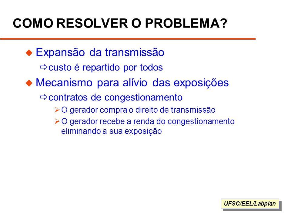 UFSC/EEL/Labplan COMO RESOLVER O PROBLEMA? Expansão da transmissão custo é repartido por todos Mecanismo para alívio das exposições contratos de conge