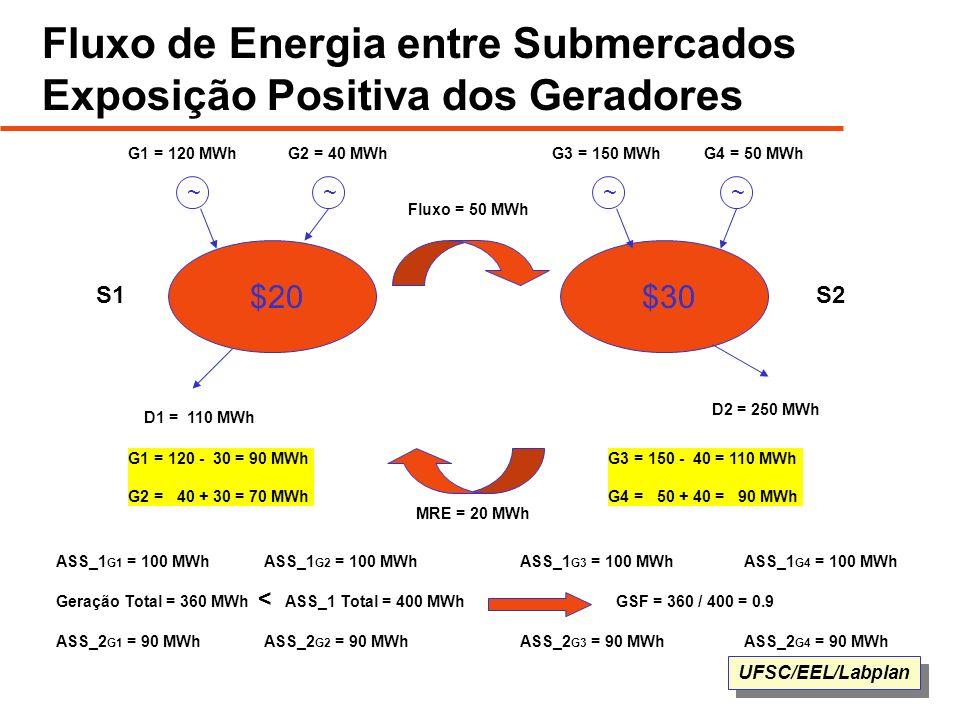 UFSC/EEL/Labplan Fluxo de Energia entre Submercados Exposição Positiva dos Geradores $20$30 ~~~~ G1 = 120 MWhG2 = 40 MWhG4 = 50 MWhG3 = 150 MWh D2 = 2