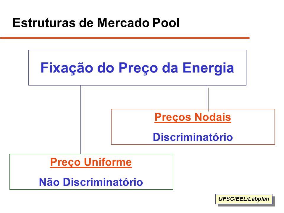 UFSC/EEL/Labplan Estruturas de Mercado Pool Fixação do Preço da Energia Preço Uniforme Não Discriminatório Preços Nodais Discriminatório