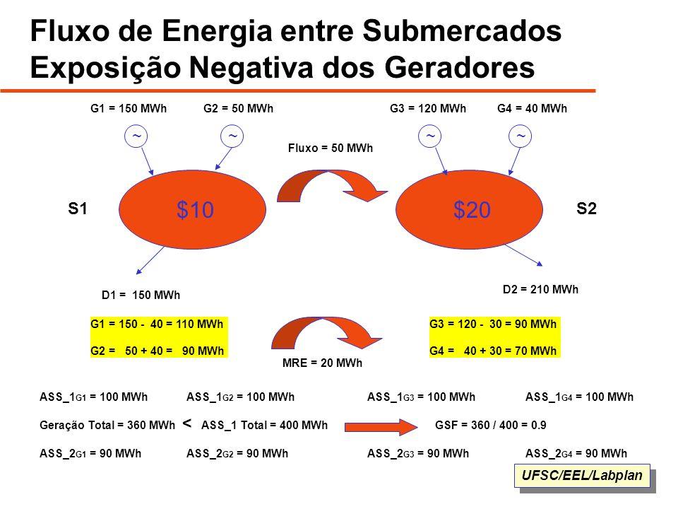 UFSC/EEL/Labplan Fluxo de Energia entre Submercados Exposição Negativa dos Geradores $10$20 ~~~~ G1 = 150 MWhG2 = 50 MWhG4 = 40 MWhG3 = 120 MWh D2 = 2