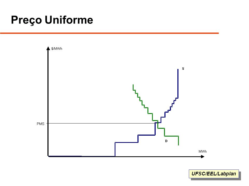 UFSC/EEL/Labplan Preço Uniforme