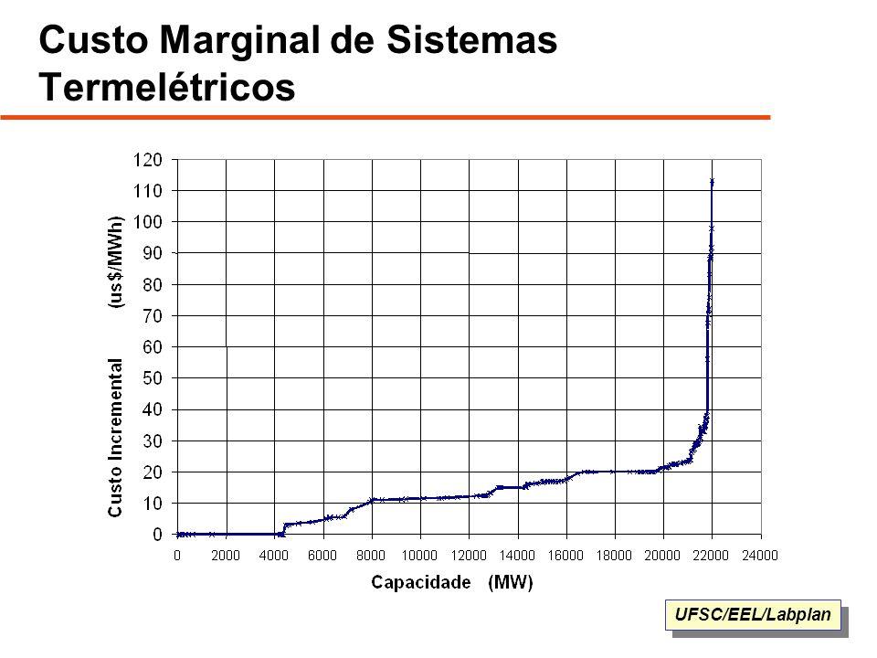 UFSC/EEL/Labplan Custo Marginal de Sistemas Termelétricos