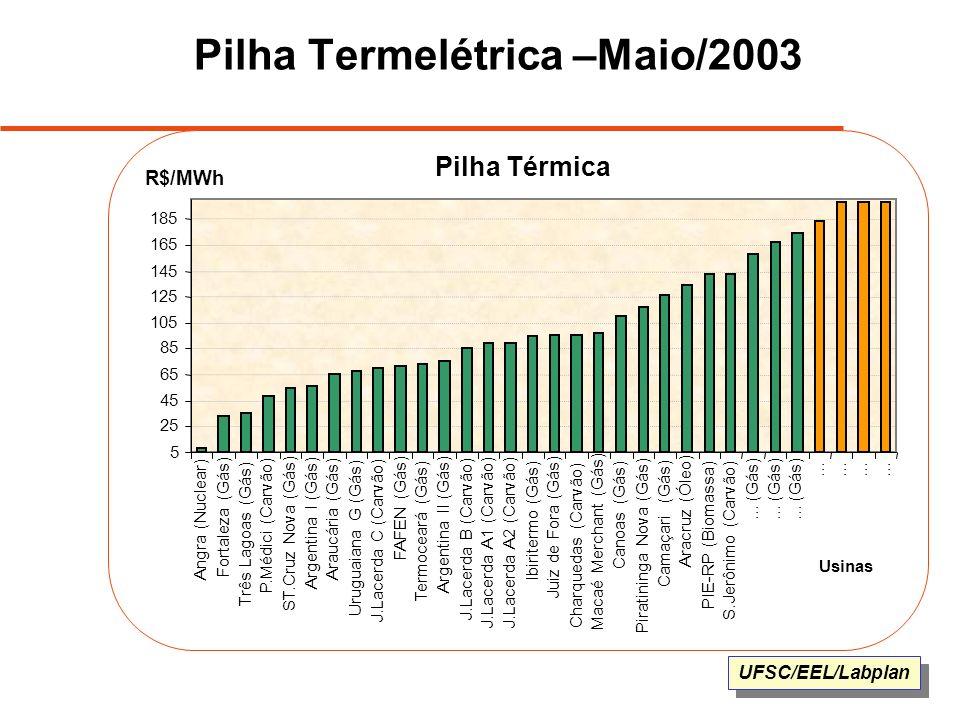UFSC/EEL/Labplan Pilha Termelétrica –Maio/2003