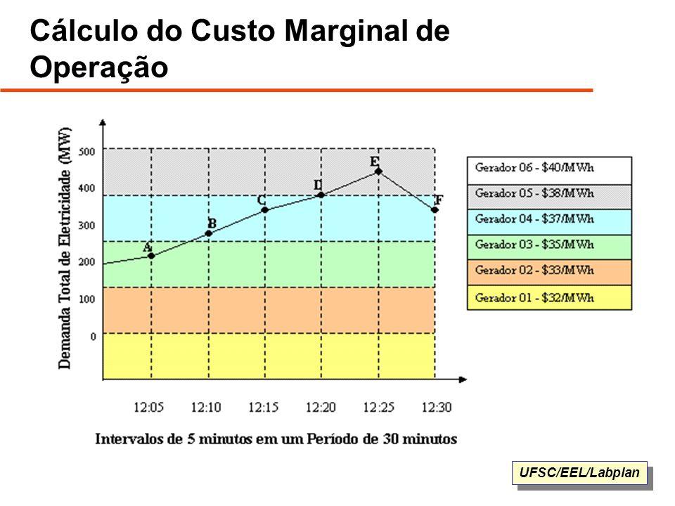 UFSC/EEL/Labplan Cálculo do Custo Marginal de Operação