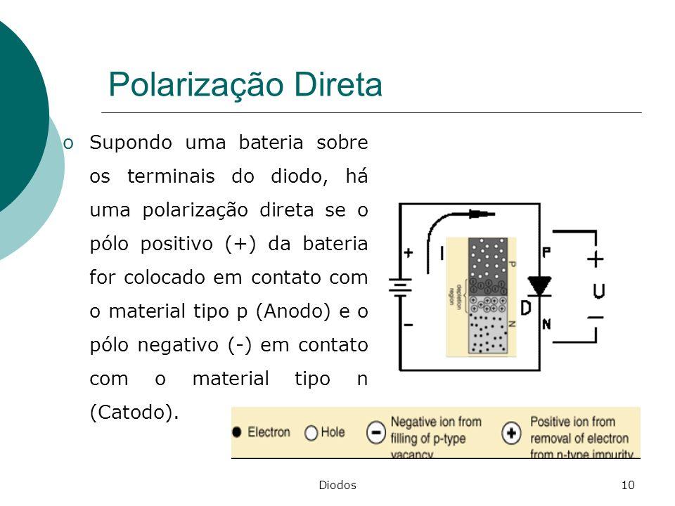 Diodos10 Polarização Direta oSupondo uma bateria sobre os terminais do diodo, há uma polarização direta se o pólo positivo (+) da bateria for colocado