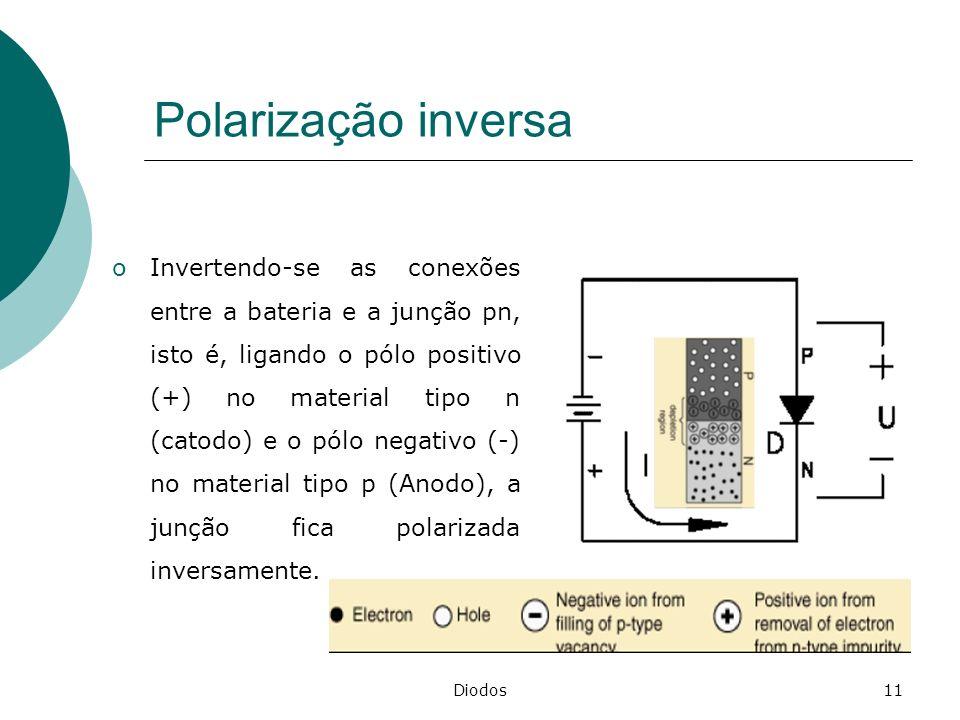 Diodos11 Polarização inversa oInvertendo-se as conexões entre a bateria e a junção pn, isto é, ligando o pólo positivo (+) no material tipo n (catodo)