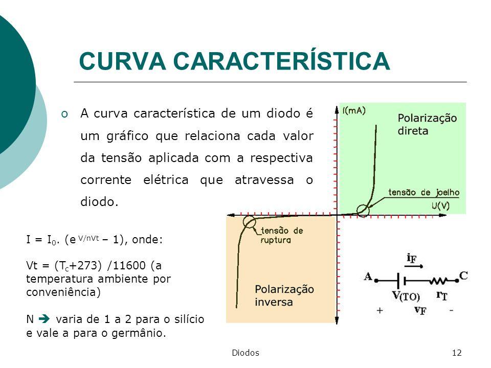 Diodos12 CURVA CARACTERÍSTICA oA curva característica de um diodo é um gráfico que relaciona cada valor da tensão aplicada com a respectiva corrente e