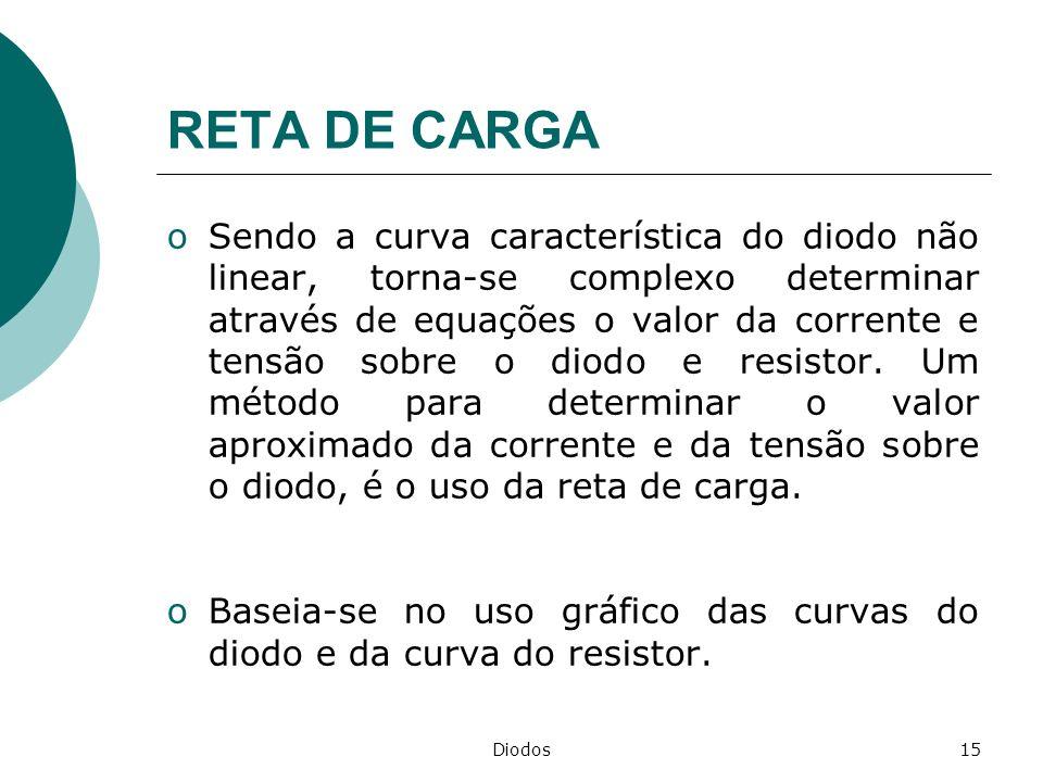 Diodos15 RETA DE CARGA oSendo a curva característica do diodo não linear, torna-se complexo determinar através de equações o valor da corrente e tensã