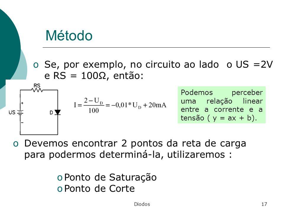 Diodos17 Método oSe, por exemplo, no circuito ao lado o US =2V e RS = 100, então: Podemos perceber uma relação linear entre a corrente e a tensão ( y