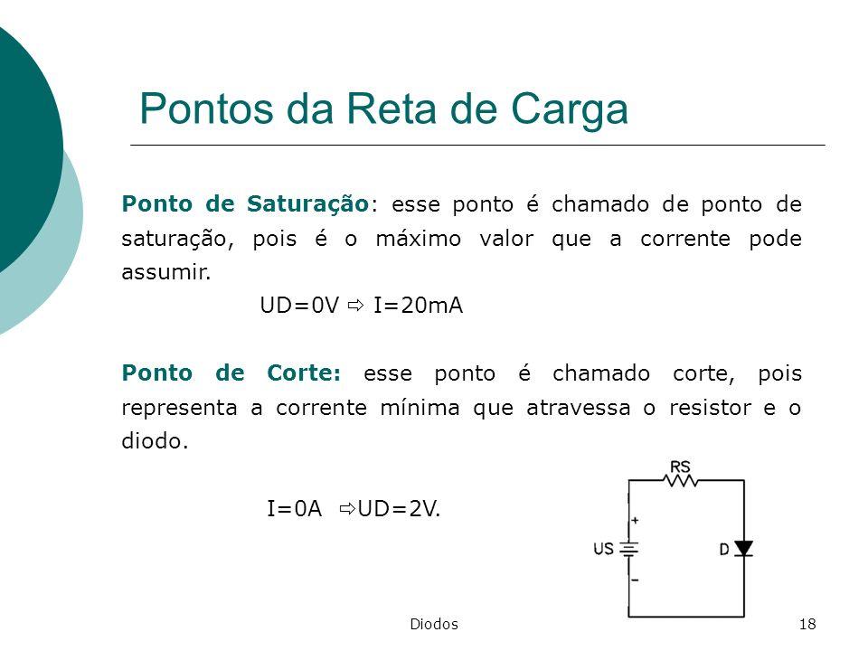 Diodos18 Pontos da Reta de Carga Ponto de Saturação: esse ponto é chamado de ponto de saturação, pois é o máximo valor que a corrente pode assumir. UD